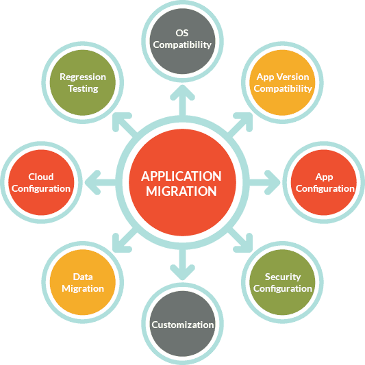 Application Migration - Xware Global