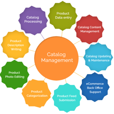 Catalog Management | Xware Global