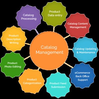 Catalog Management | Xware Global